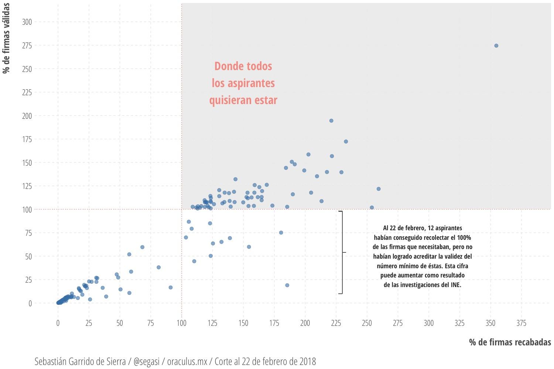 FIRMAS RECABADAS VS. FIRMAS VALIDADAS